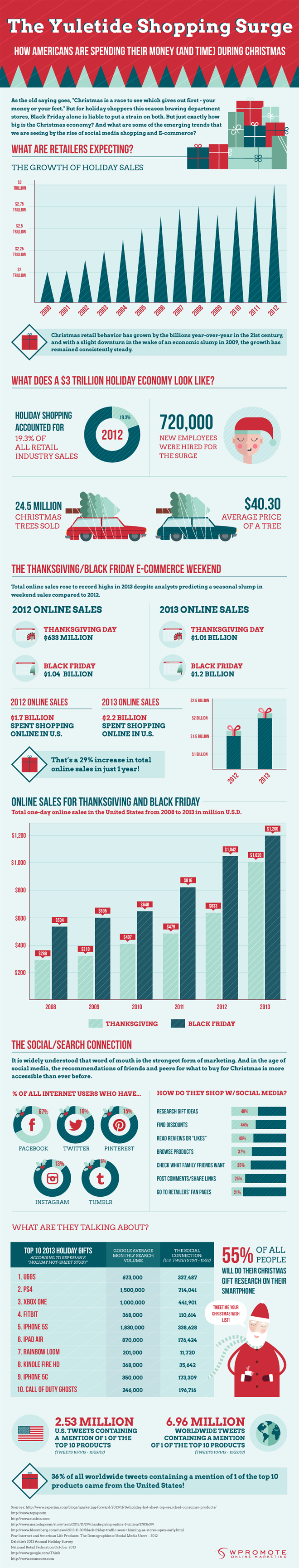 2013 Holiday Shopping Surge | Infographic Friday
